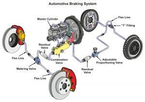 sistema de freio